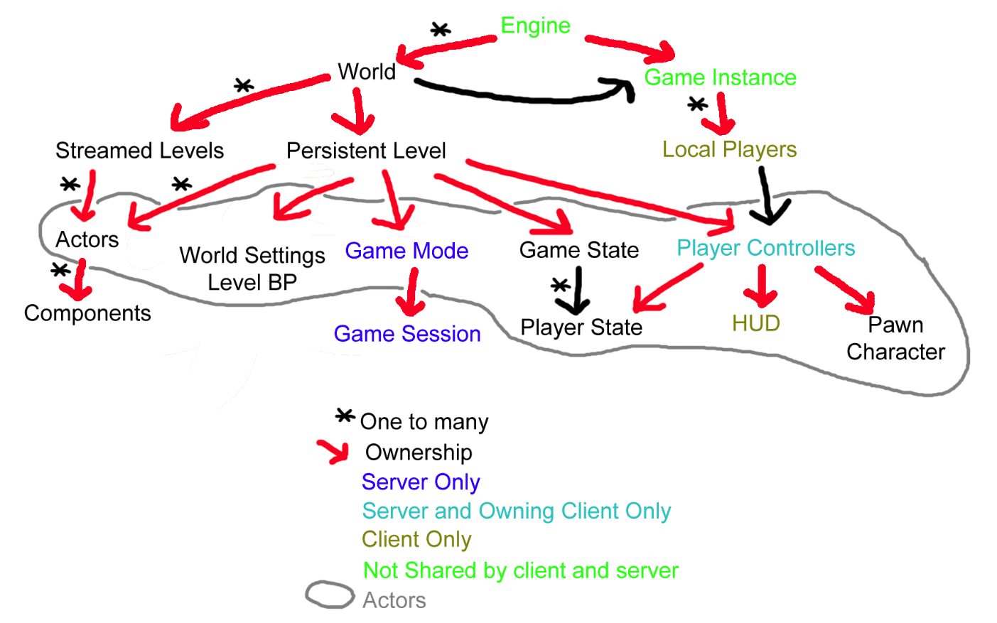 UE4 Class Diagram - Epic Wiki
